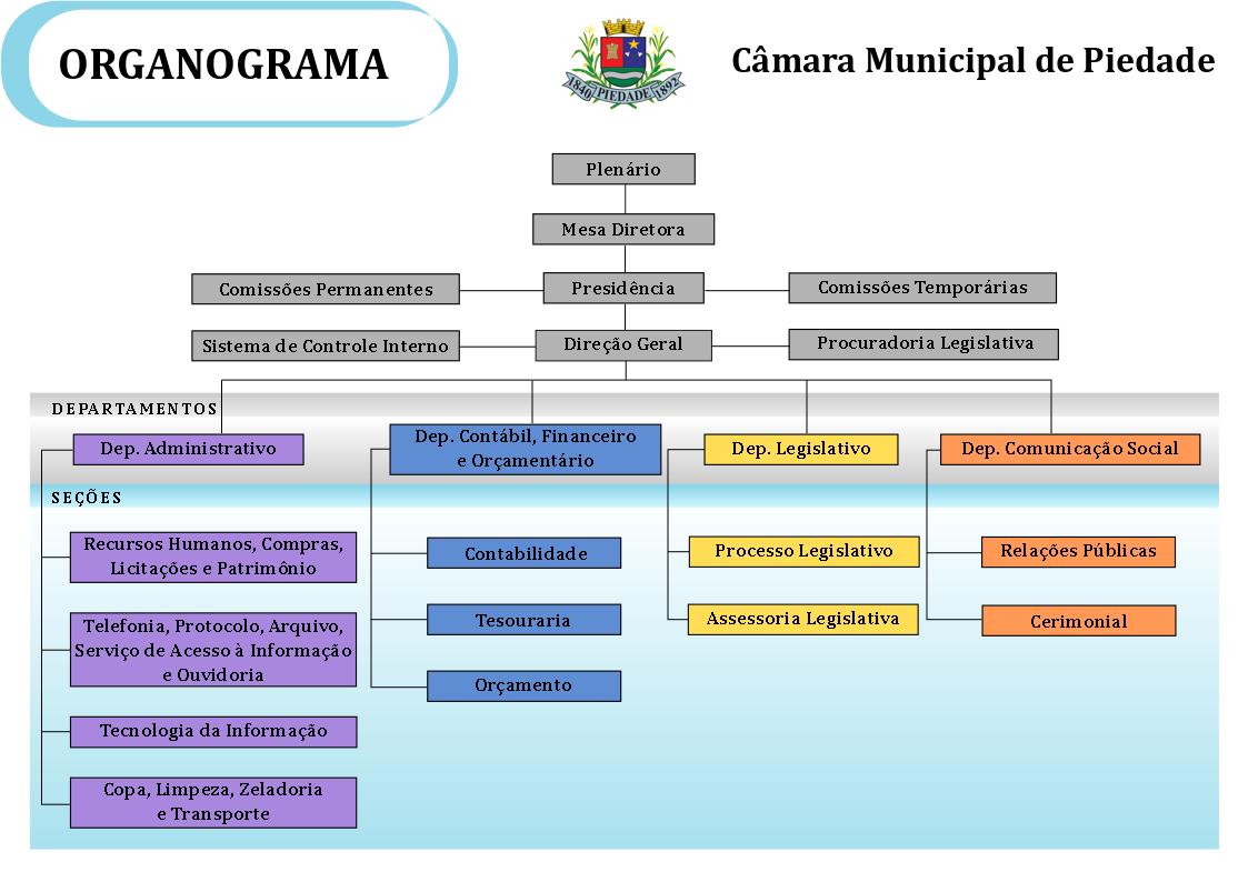 Organograma da Câmara Municipal de Piedade com a estrutura organizacional da entidade como definido pela resolução nº 7/2018.